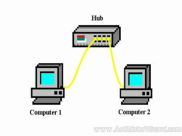 How do I transfer files from one computer to another using a USB cable