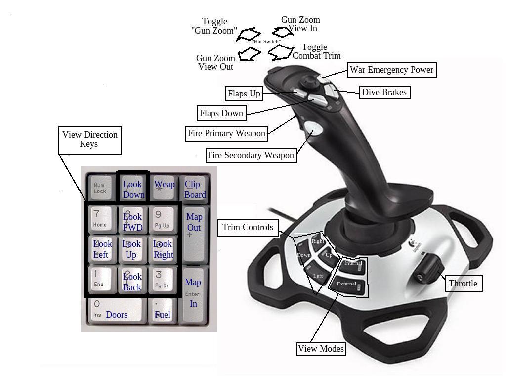 Flight Simulator Joysticks Cockpits and Other Controls